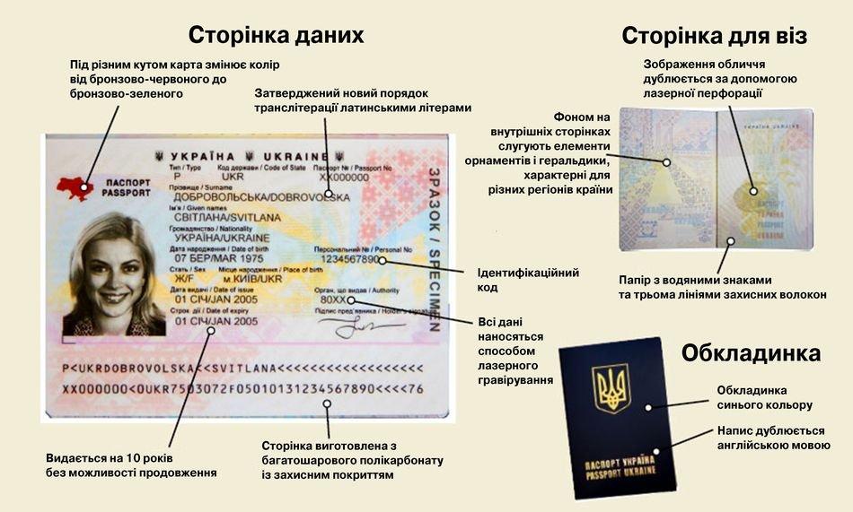 Біометричні паспорти почнуть в Україні видавати тільки в лютому