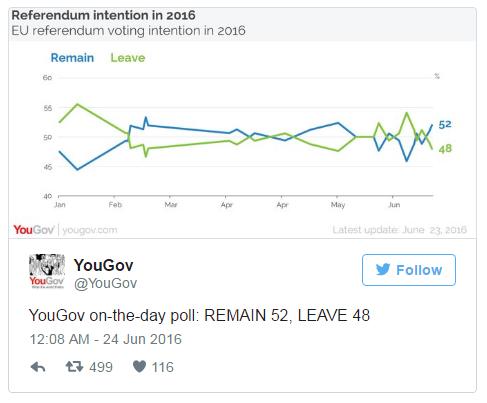 ОФИЦИАЛЬНО! Британия остается в составе ЕС - результаты референдума