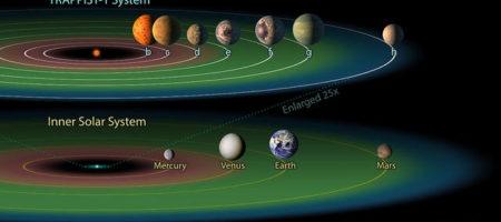 Подробности сенсационного открытия NASA относительно фактически новой солнечной системы (ВИДЕО)
