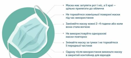 Рада ввела штрафы для бизнеса за нарушение масочного режима