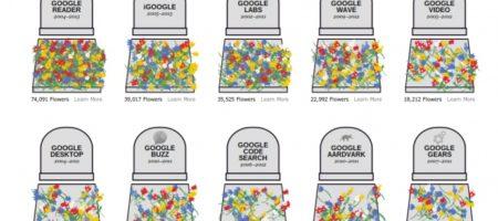 Американский гигант Google за несколько лет закрыл уже 44 своих продукты
